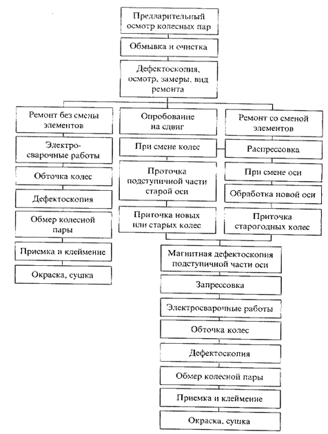 схема видов ремонта