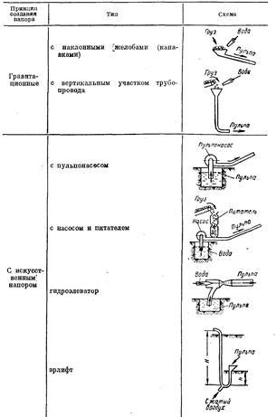 Гидротранспортные установки с
